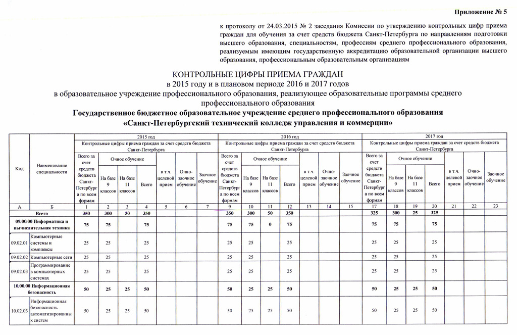 Приемная комиссия - Московский колледж